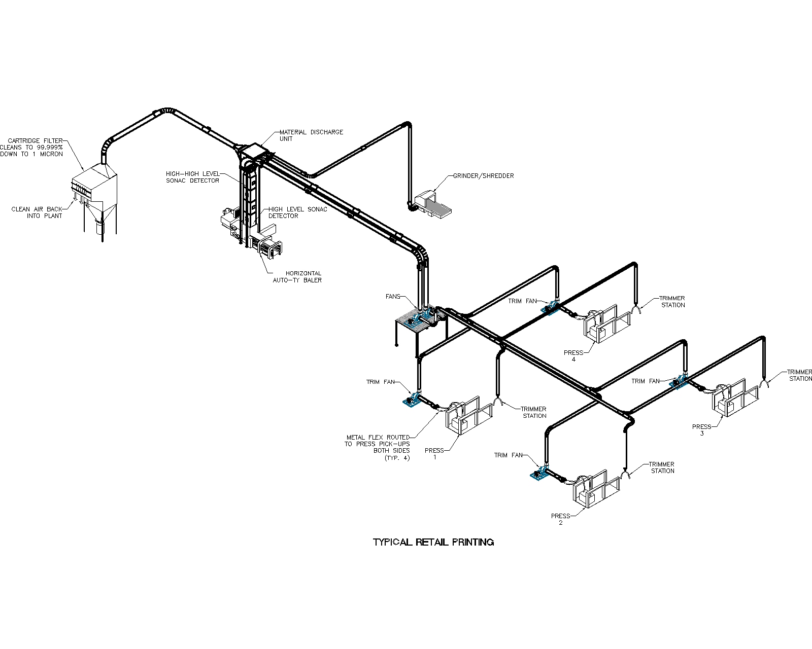 Pneumatic Conveying Systems Retail Printing Trim System Air Systems Design