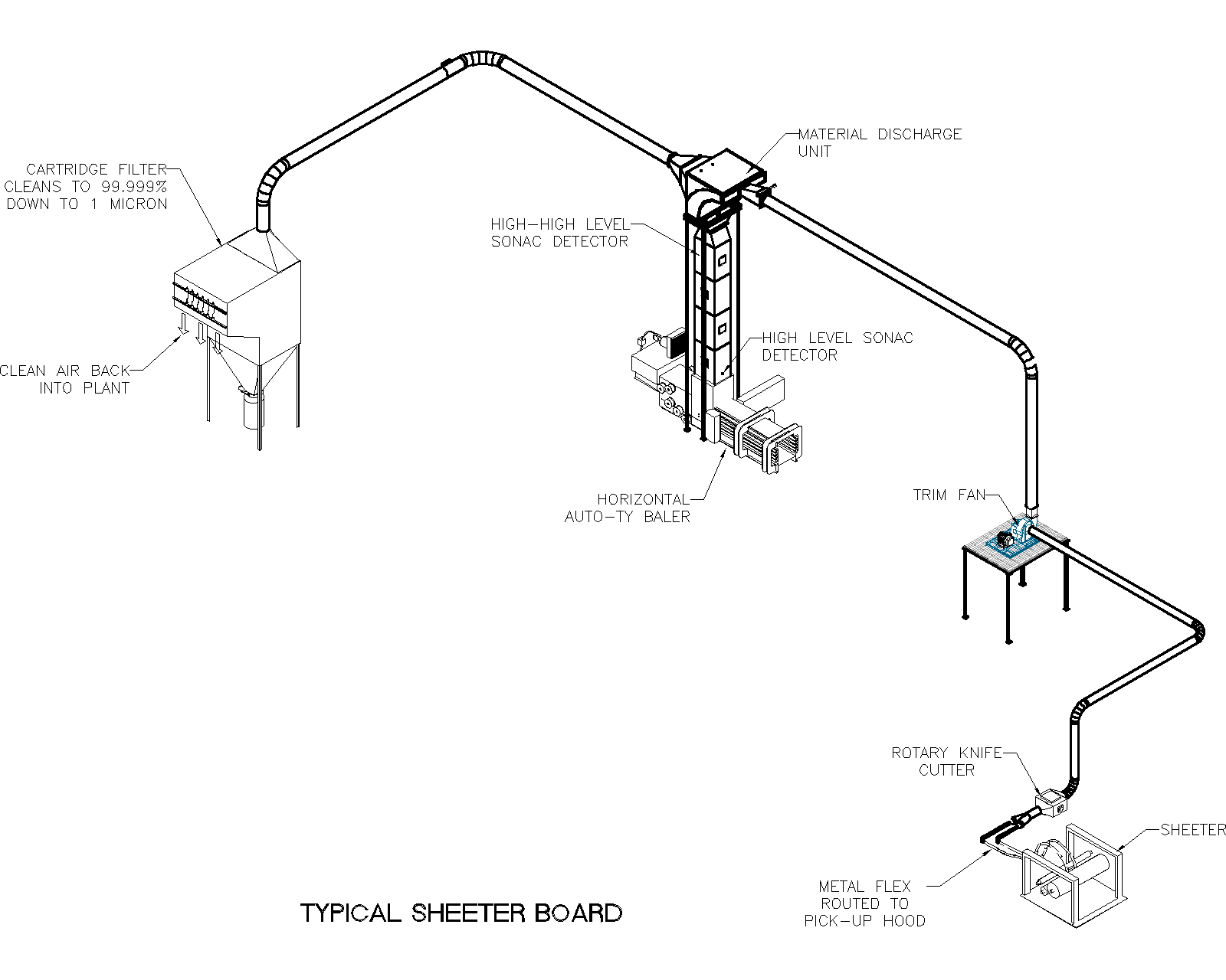 Pneumatic Conveying Systems Sheeter Board Air Systems Design Inc