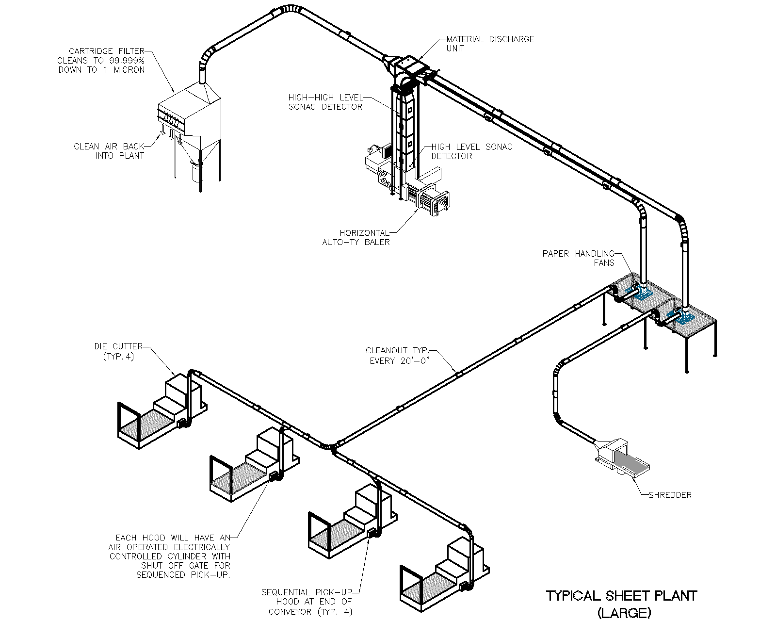 Typical-Sheet Plant Large Iso by Air Systems Design for the most efficient pneumatic conveying systems.